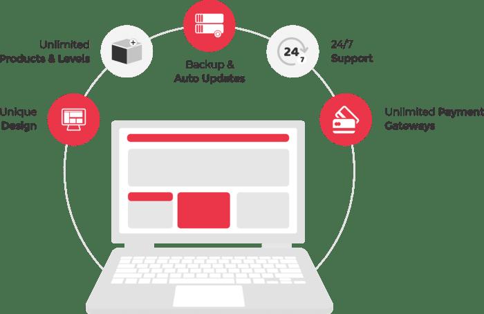 Ecommerce Software | Shopping Cart software Platform | cartinni com